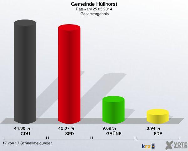 Gemeinde Hüllhorst, Ratswahl 25.05.2014,  Gesamtergebnis: CDU: 44,30 %. SPD: 42,07 %. GRÜNE: 9,69 %. FDP: 3,94 %. 17 von 17 Schnellmeldungen