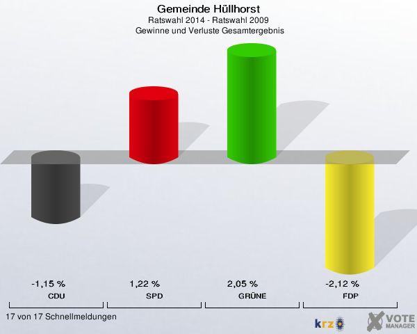 Gemeinde Hüllhorst, Ratswahl 2014 - Ratswahl 2009,  Gewinne und Verluste Gesamtergebnis: CDU: -1,15 %. SPD: 1,22 %. GRÜNE: 2,05 %. FDP: -2,12 %. 17 von 17 Schnellmeldungen